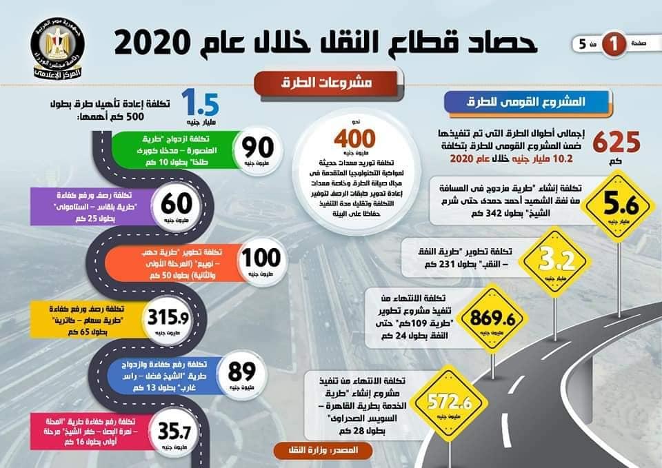 حصاد قطاع النقل خلال عام 2020 1