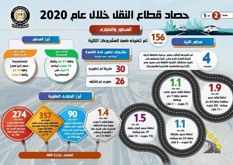 2بالإنفوجراف حصاد قطاع النقل خلال عام 2020 1