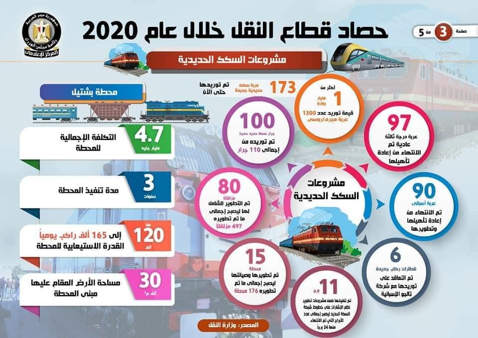 3بالإنفوجراف حصاد قطاع النقل خلال عام 2020 1