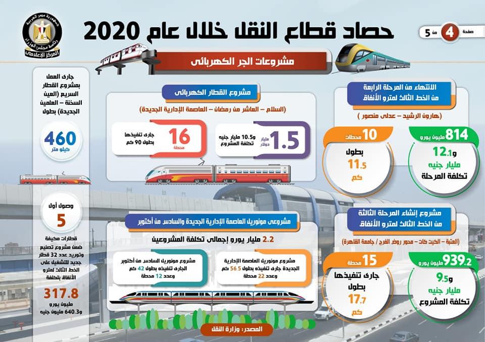 4بالإنفوجراف حصاد قطاع النقل خلال عام 2020 1