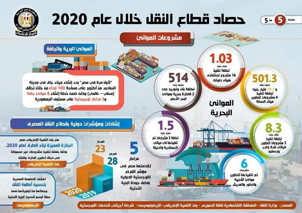 5بالإنفوجراف حصاد قطاع النقل خلال عام 2020 1