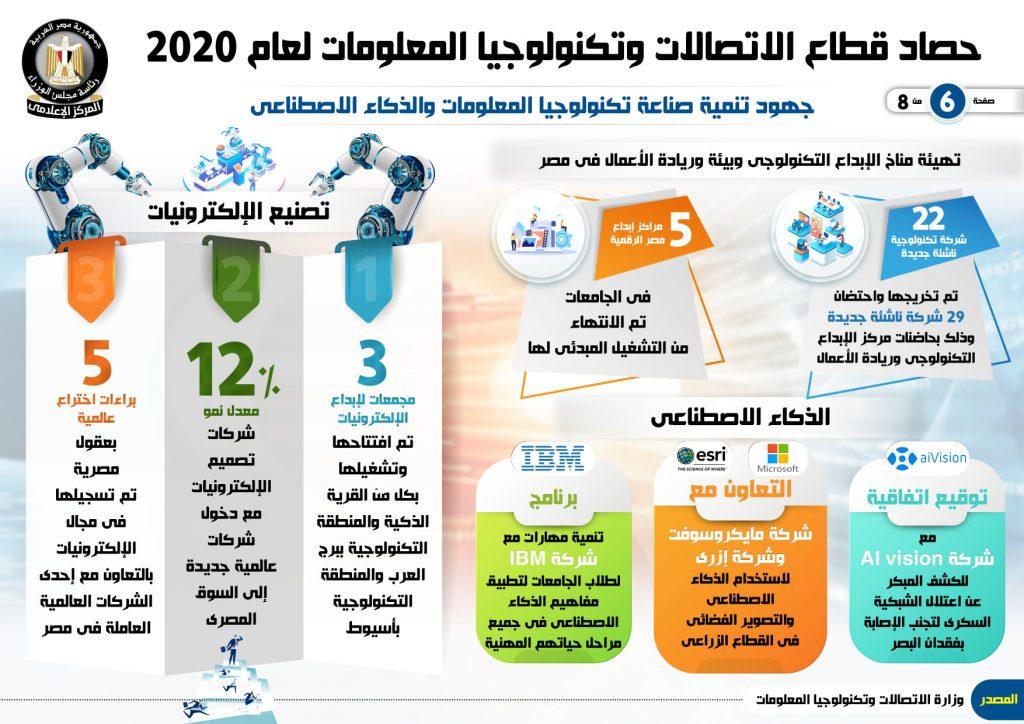 بالإنفوجراف تعرف علي حصاد قطاع الاتصالات وتكنولوجيا المعلومات لعام 2020